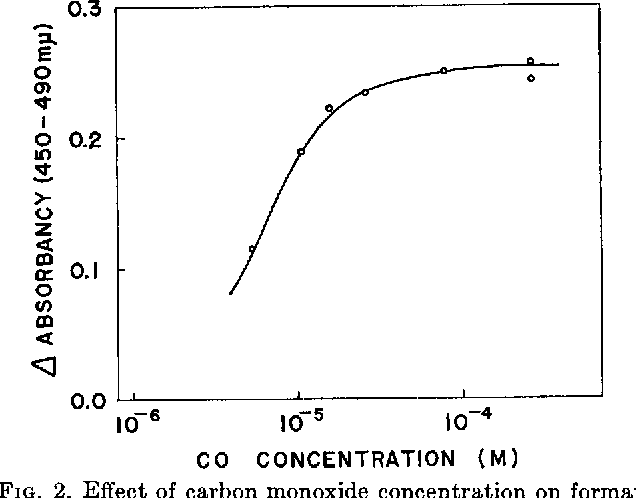 Figure 2 from the carbon monoxide binding pigment of liver fig 2 effect of carbon monoxide concentration on formation of carbon monoxide compound of sciox Gallery