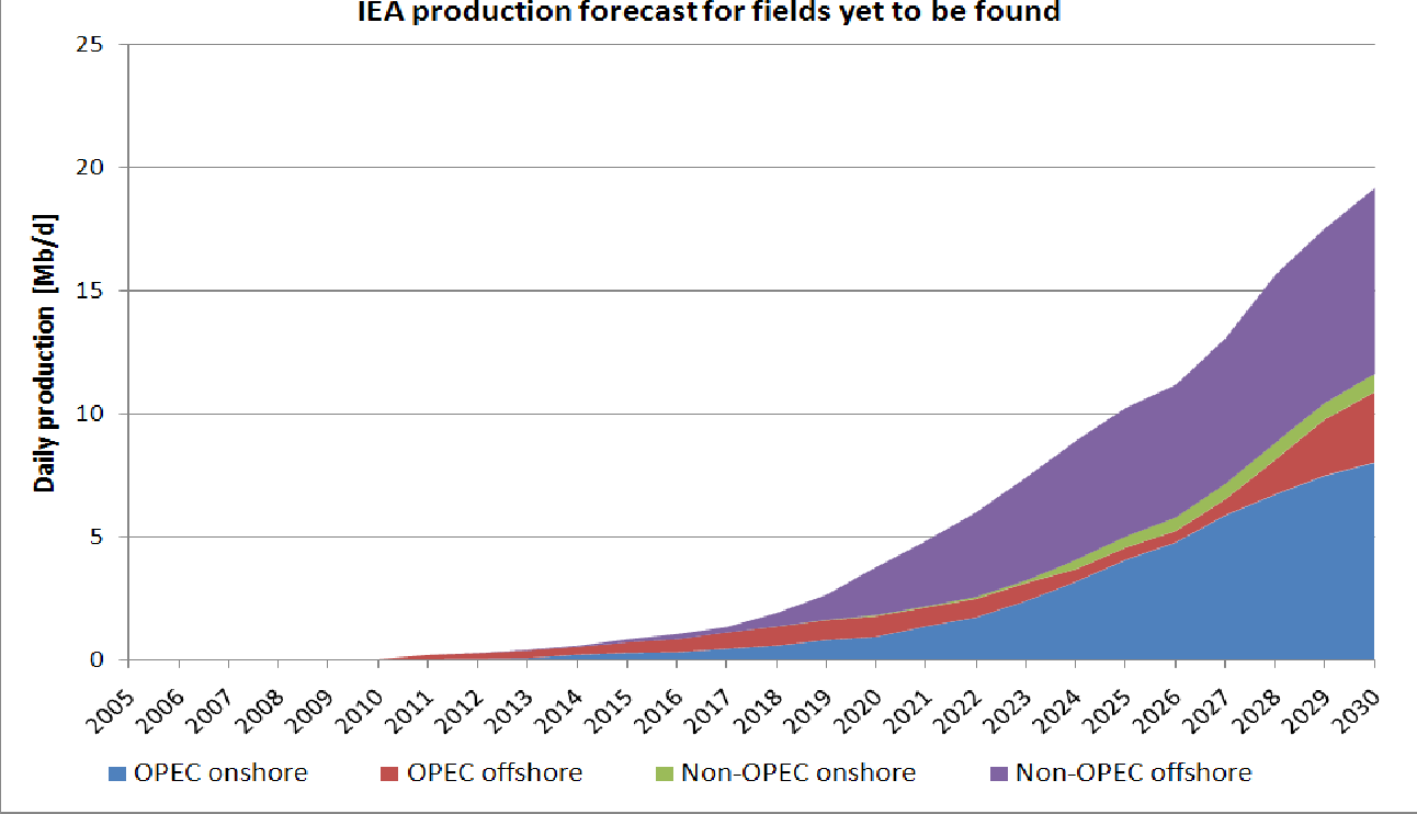 Figure 8 from The Peak of the Oil Age : Analyzing the world