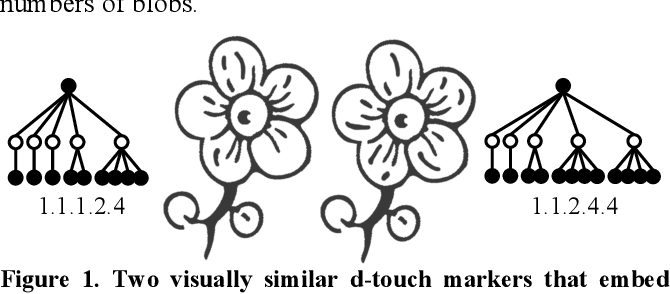 Figure 1. Two visually similar d-touch markers that embed different codes and their topology hierarchies.