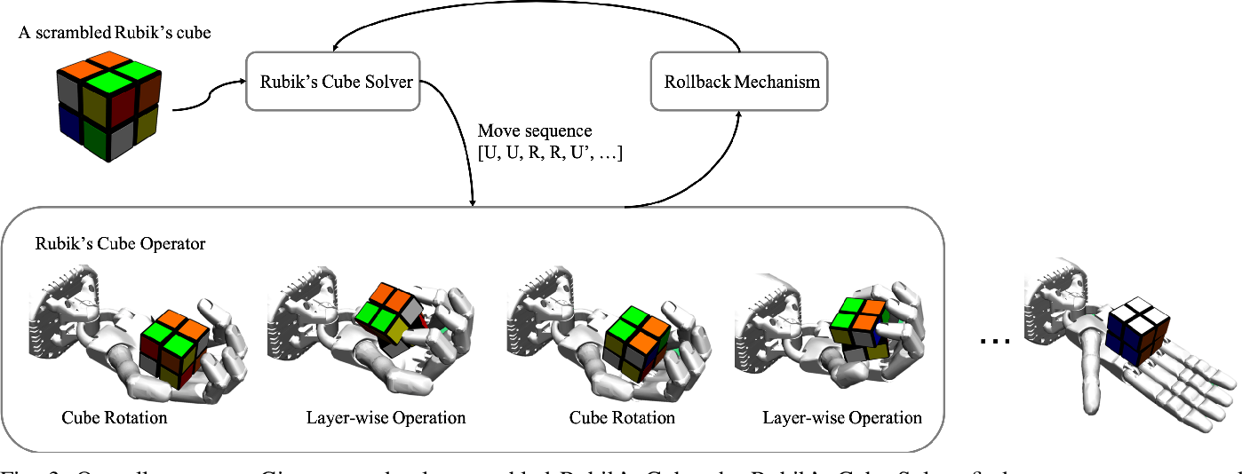 Figure 1 for Learning to Solve a Rubik's Cube with a Dexterous Hand