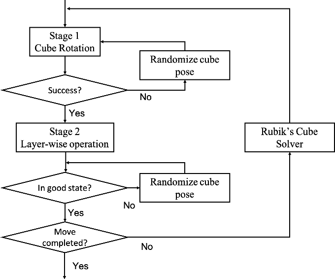 Figure 2 for Learning to Solve a Rubik's Cube with a Dexterous Hand