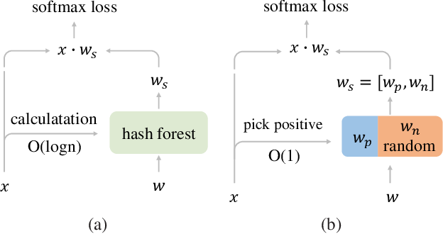 Figure 1 for Partial FC: Training 10 Million Identities on a Single Machine