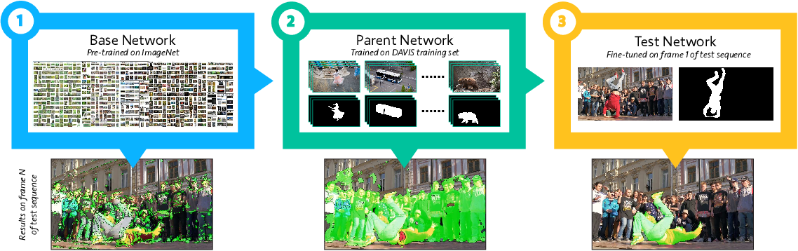 Figure 3 for Video Object Segmentation Without Temporal Information