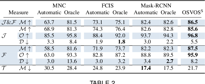 Figure 4 for Video Object Segmentation Without Temporal Information