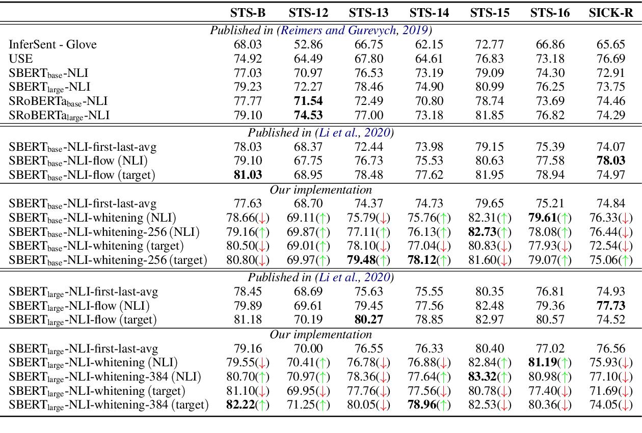 Figure 3 for Whitening Sentence Representations for Better Semantics and Faster Retrieval