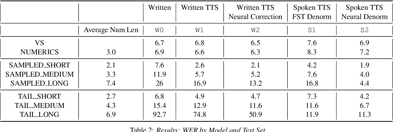 Figure 3 for Improving Performance of End-to-End ASR on Numeric Sequences