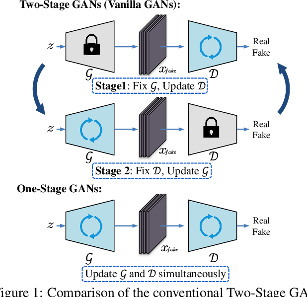 Figure 1 for Training Generative Adversarial Networks in One Stage