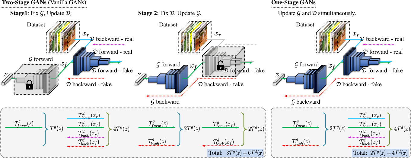 Figure 3 for Training Generative Adversarial Networks in One Stage