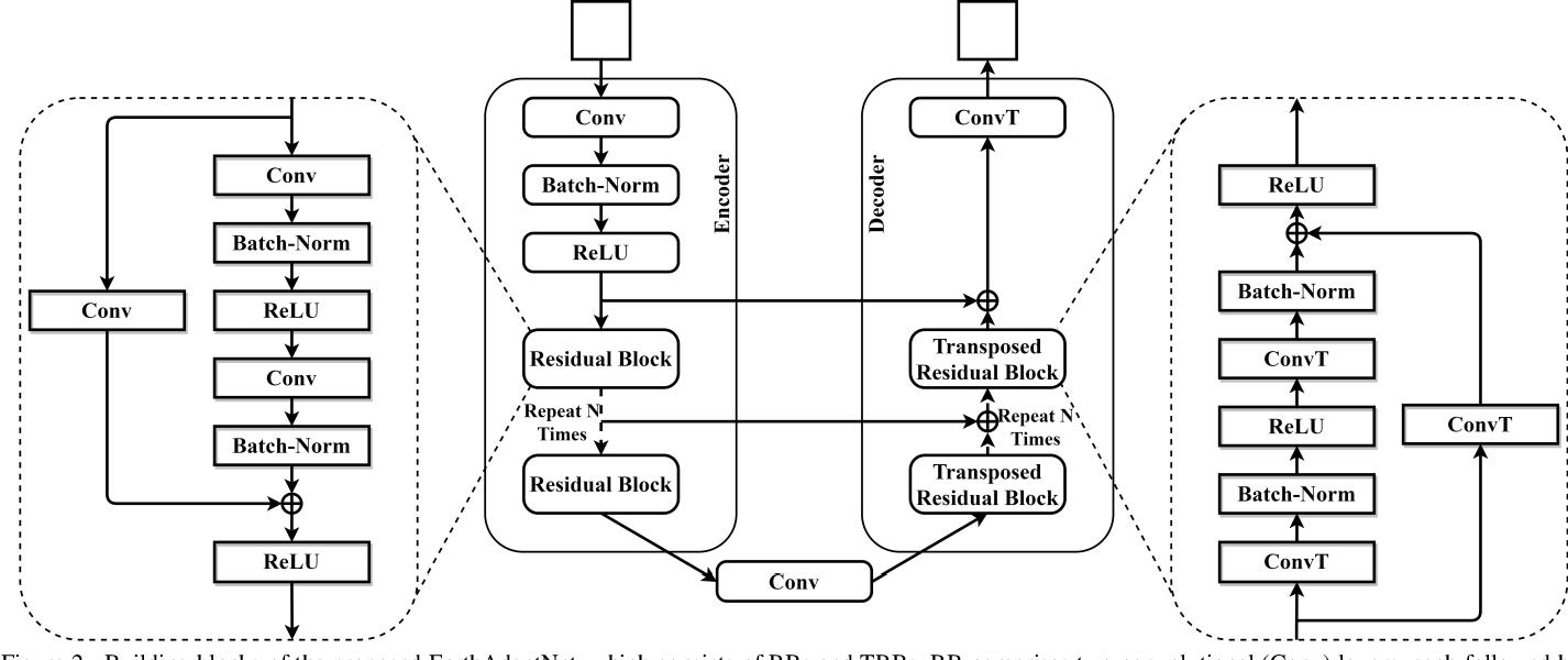 Figure 3 for Seismic Facies Analysis: A Deep Domain Adaptation Approach