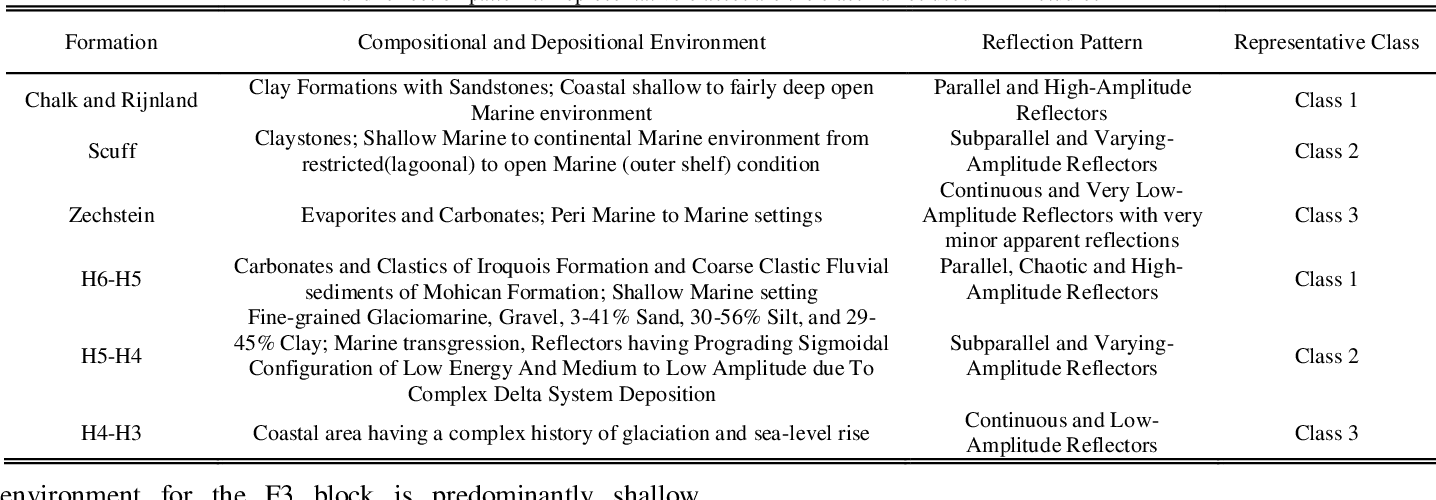 Figure 4 for Seismic Facies Analysis: A Deep Domain Adaptation Approach