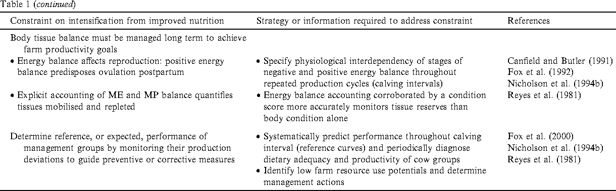 Table 1 from Predicting nutritional requirements and