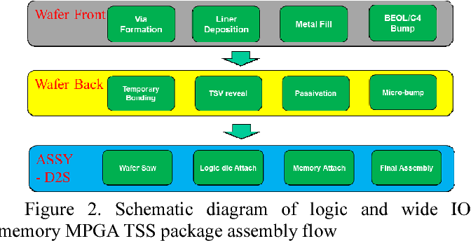 Figure 2 from development of 3d through silicon stack tss assembly schematic diagram of logic and wide io memory mpga tss package assembly flow ccuart Gallery