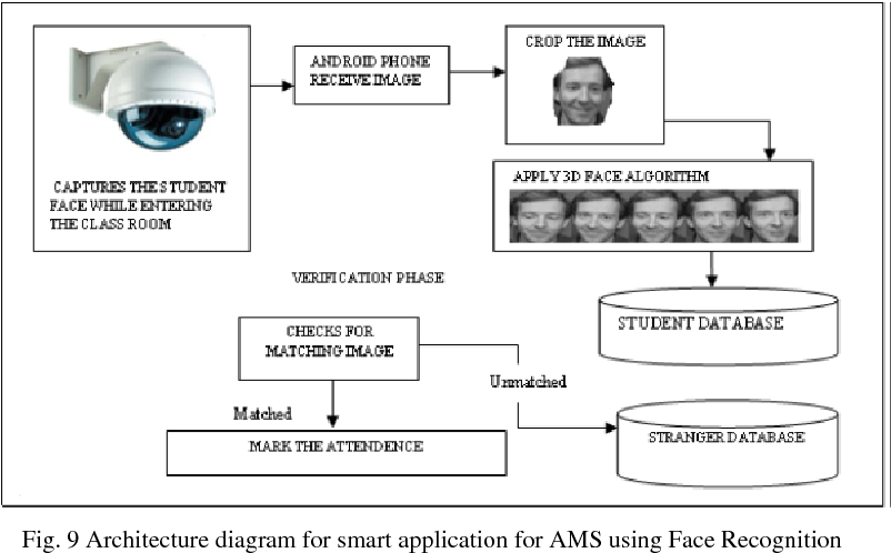 Figure 9 from Development of a Student Attendance Management System