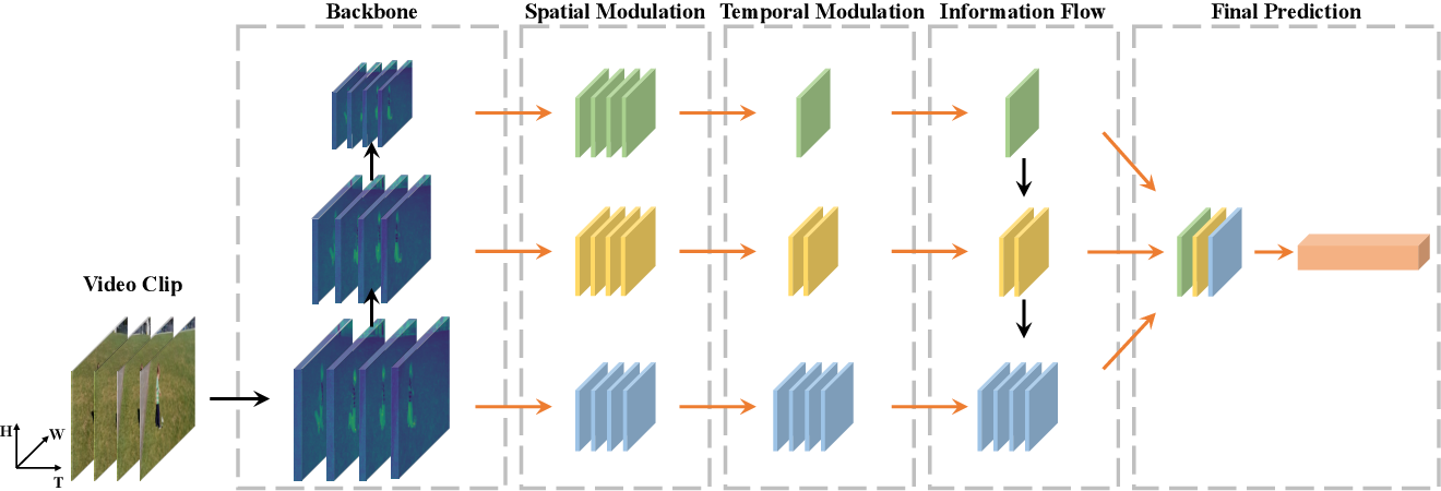 Figure 3 for Temporal Pyramid Network for Action Recognition