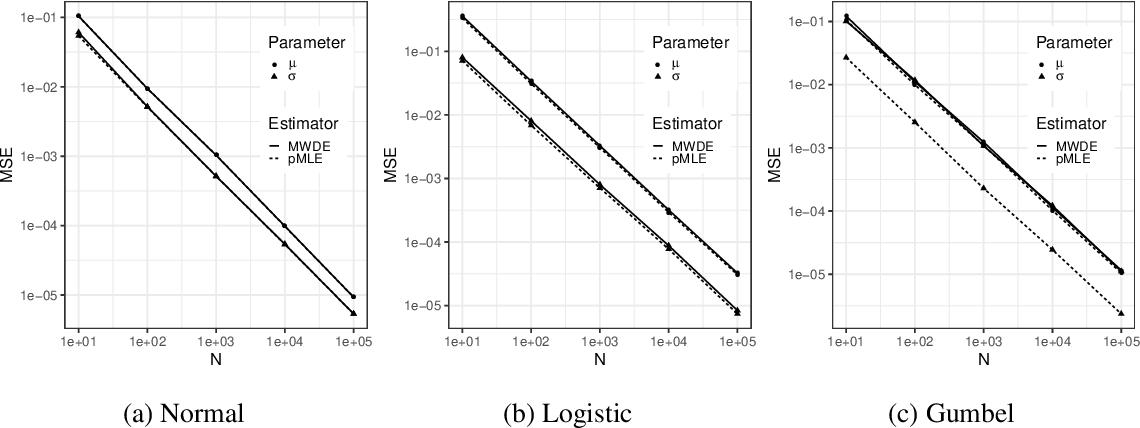 Figure 1 for Minimum Wasserstein Distance Estimator under Finite Location-scale Mixtures