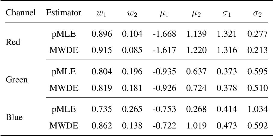 Figure 4 for Minimum Wasserstein Distance Estimator under Finite Location-scale Mixtures