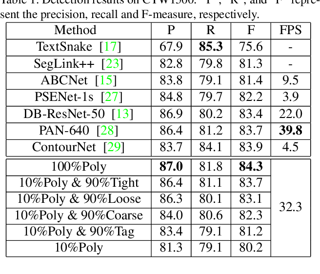 Figure 2 for Weakly-Supervised Arbitrary-Shaped Text Detection with Expectation-Maximization Algorithm