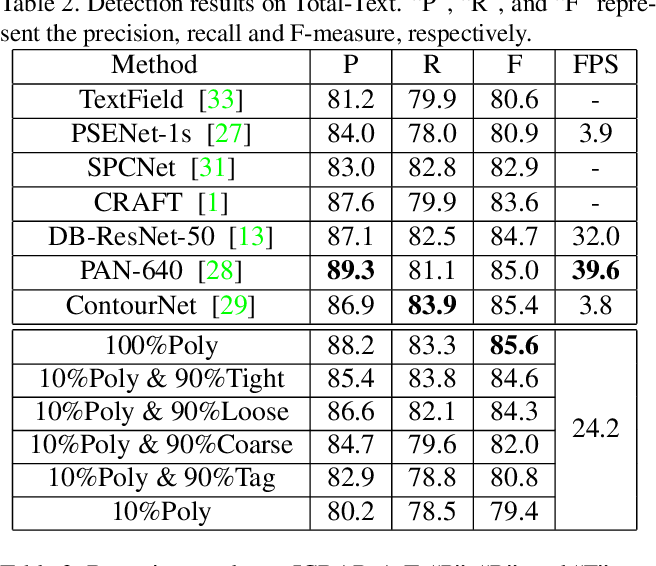 Figure 4 for Weakly-Supervised Arbitrary-Shaped Text Detection with Expectation-Maximization Algorithm