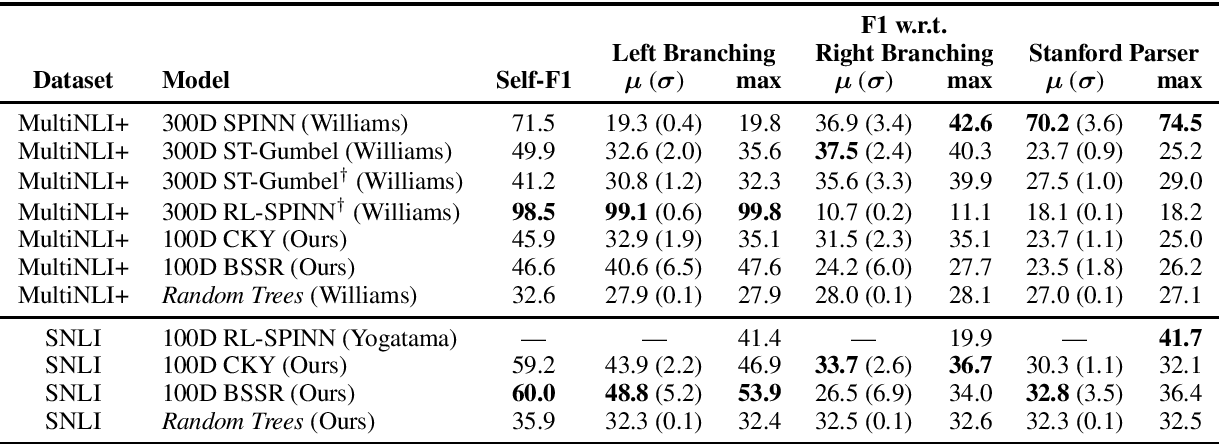 Figure 2 for Latent Tree Learning with Differentiable Parsers: Shift-Reduce Parsing and Chart Parsing