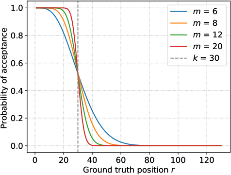 Figure 1 for PeerNomination: Relaxing Exactness for Increased Accuracy in Peer Selection
