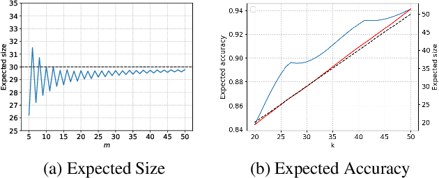 Figure 2 for PeerNomination: Relaxing Exactness for Increased Accuracy in Peer Selection