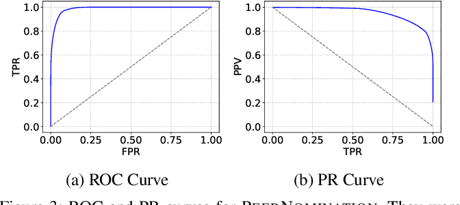 Figure 3 for PeerNomination: Relaxing Exactness for Increased Accuracy in Peer Selection