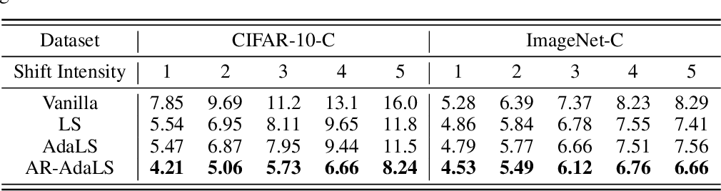 Figure 4 for Improving Uncertainty Estimates through the Relationship with Adversarial Robustness