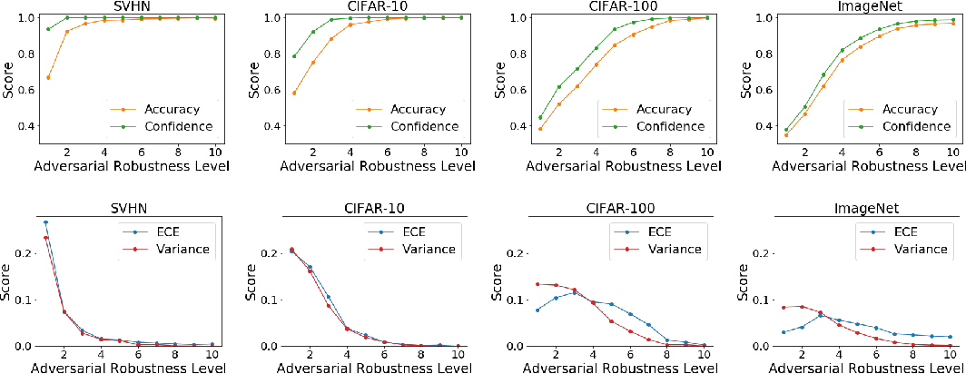 Figure 2 for Improving Uncertainty Estimates through the Relationship with Adversarial Robustness