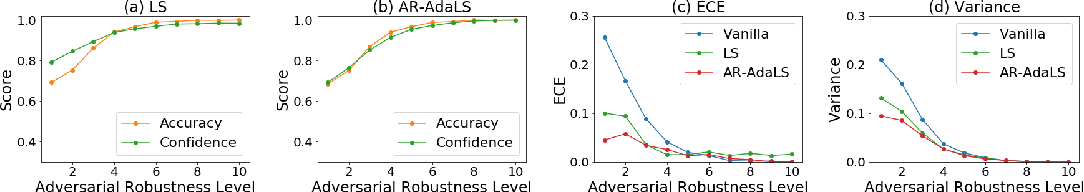 Figure 3 for Improving Uncertainty Estimates through the Relationship with Adversarial Robustness