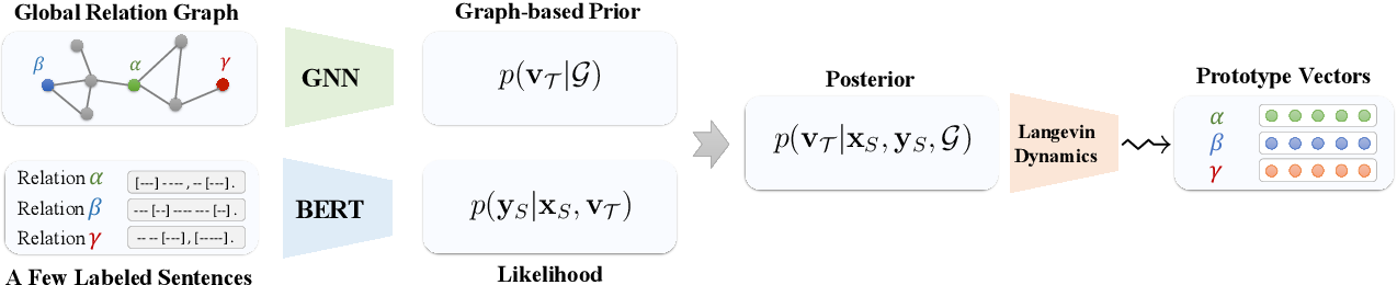 Figure 1 for Few-shot Relation Extraction via Bayesian Meta-learning on Relation Graphs