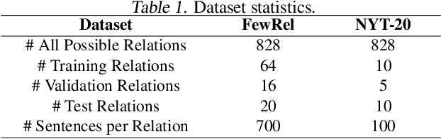 Figure 2 for Few-shot Relation Extraction via Bayesian Meta-learning on Relation Graphs