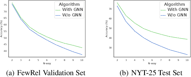 Figure 4 for Few-shot Relation Extraction via Bayesian Meta-learning on Relation Graphs