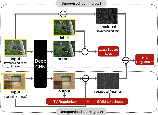 Figure 3 for Semi-supervised CNN for Single Image Rain Removal