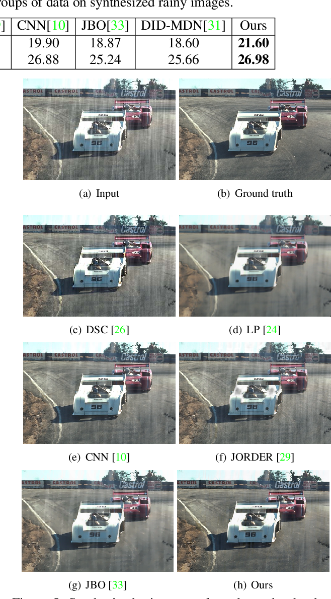 Figure 2 for Semi-supervised CNN for Single Image Rain Removal