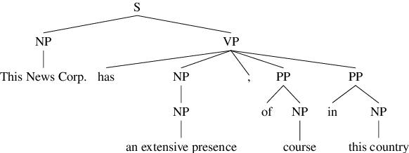 Figure 1 for Using Automatically Extracted Minimum Spans to Disentangle Coreference Evaluation from Boundary Detection