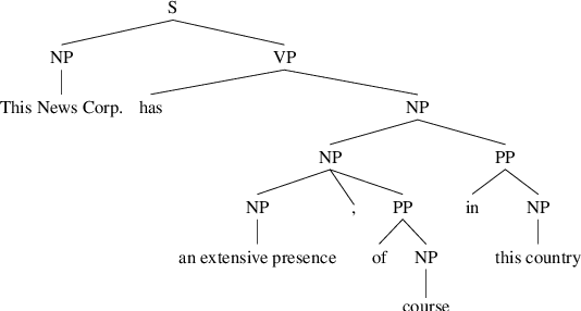 Figure 2 for Using Automatically Extracted Minimum Spans to Disentangle Coreference Evaluation from Boundary Detection