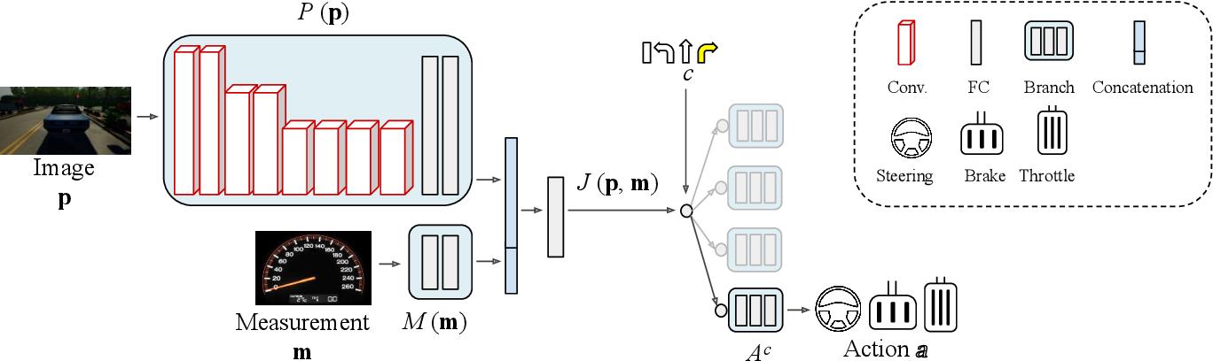 Figure 1 for Multimodal End-to-End Autonomous Driving