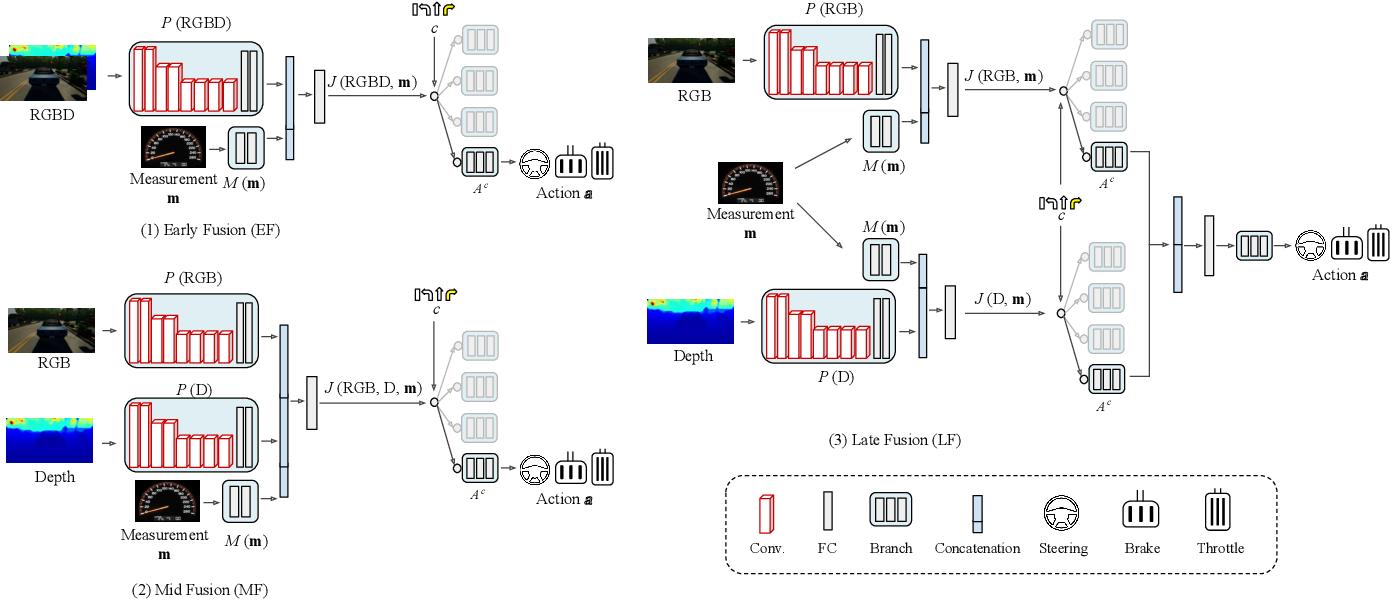 Figure 2 for Multimodal End-to-End Autonomous Driving
