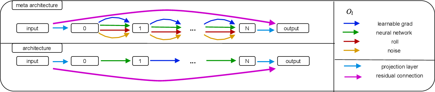 Figure 1 for DARTS for Inverse Problems: a Study on Hyperparameter Sensitivity