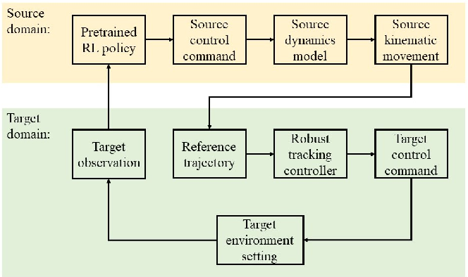 Figure 1 for Zero-shot Deep Reinforcement Learning Driving Policy Transfer for Autonomous Vehicles based on Robust Control