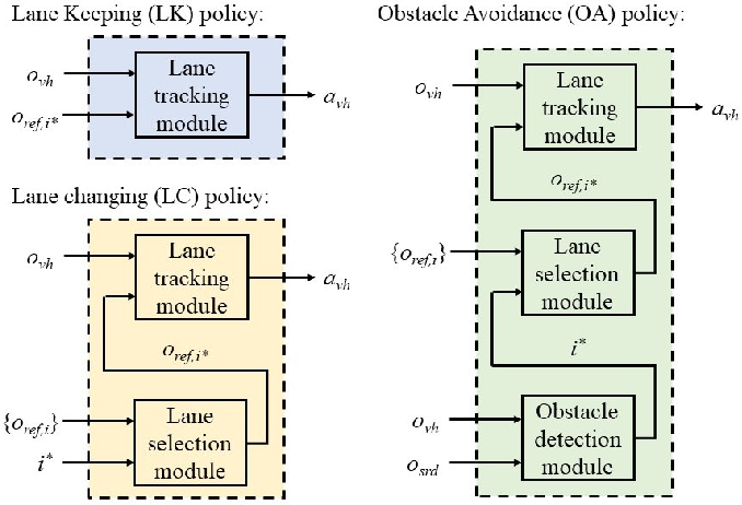 Figure 3 for Zero-shot Deep Reinforcement Learning Driving Policy Transfer for Autonomous Vehicles based on Robust Control