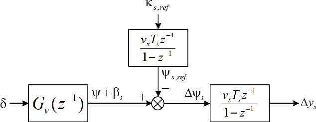 Figure 4 for Zero-shot Deep Reinforcement Learning Driving Policy Transfer for Autonomous Vehicles based on Robust Control