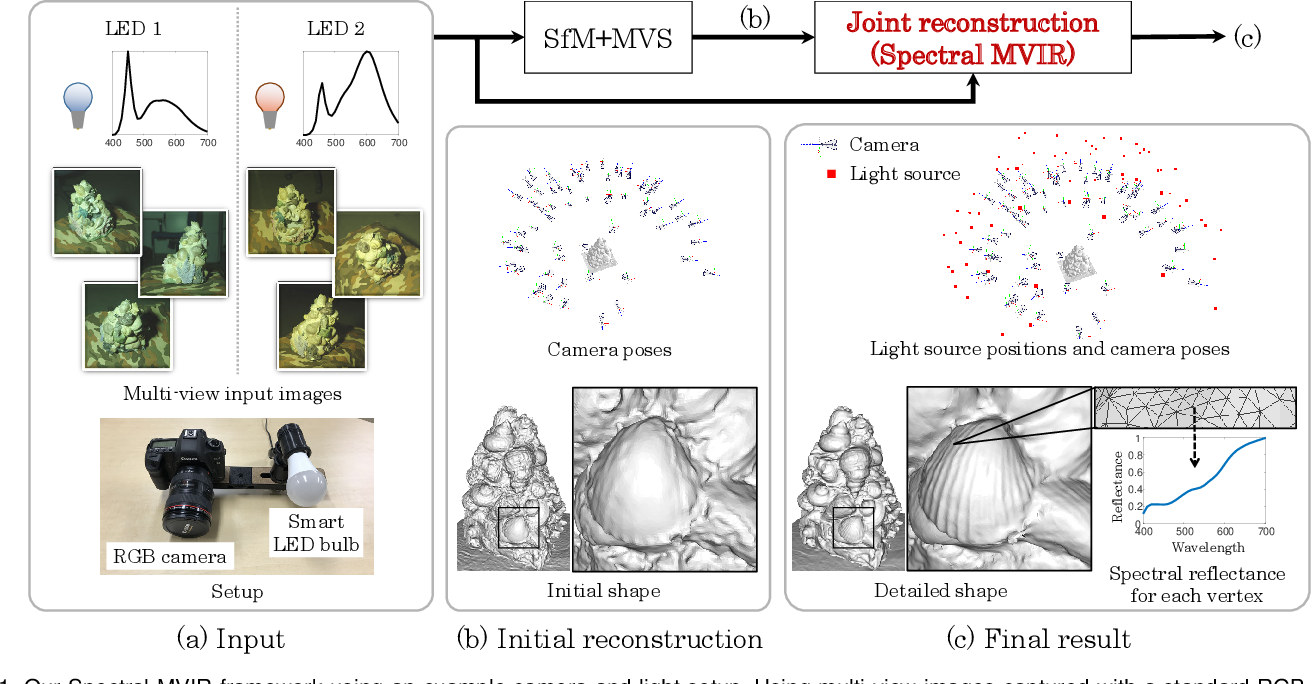Figure 1 for Spectral MVIR: Joint Reconstruction of 3D Shape and Spectral Reflectance