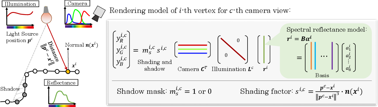 Figure 2 for Spectral MVIR: Joint Reconstruction of 3D Shape and Spectral Reflectance