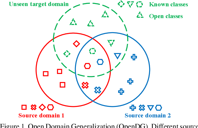 Figure 1 for Open Domain Generalization with Domain-Augmented Meta-Learning