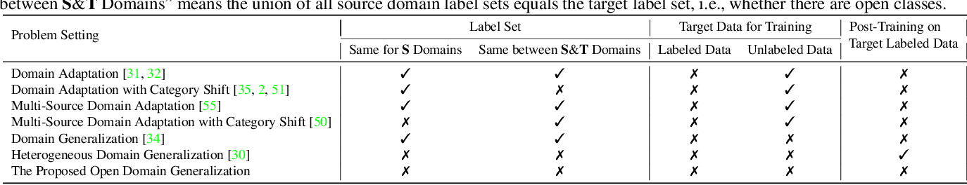 Figure 2 for Open Domain Generalization with Domain-Augmented Meta-Learning