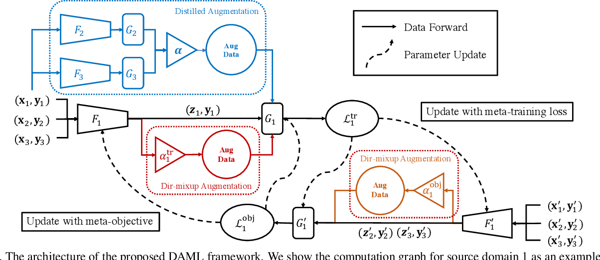 Figure 3 for Open Domain Generalization with Domain-Augmented Meta-Learning