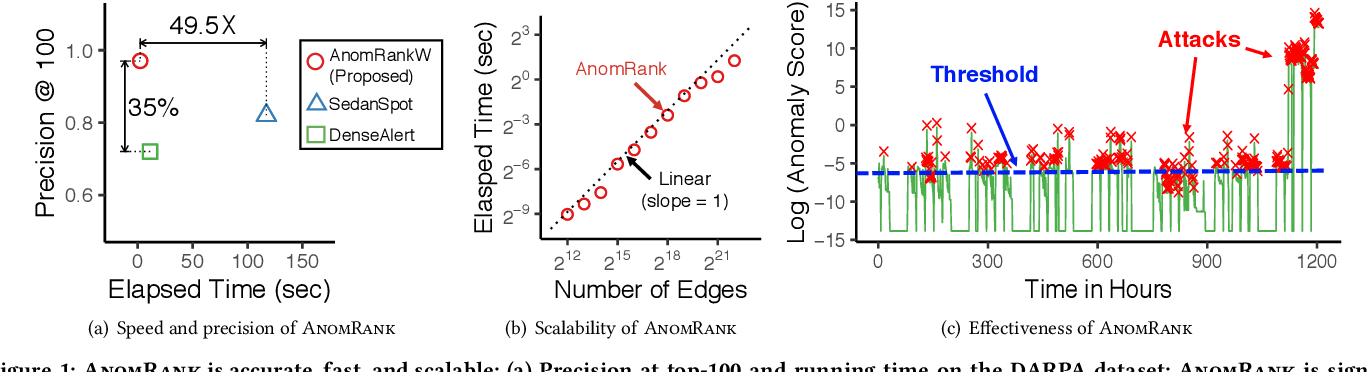 Figure 1 for Fast and Accurate Anomaly Detection in Dynamic Graphs with a Two-Pronged Approach