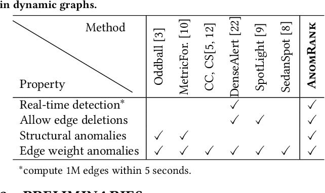 Figure 2 for Fast and Accurate Anomaly Detection in Dynamic Graphs with a Two-Pronged Approach