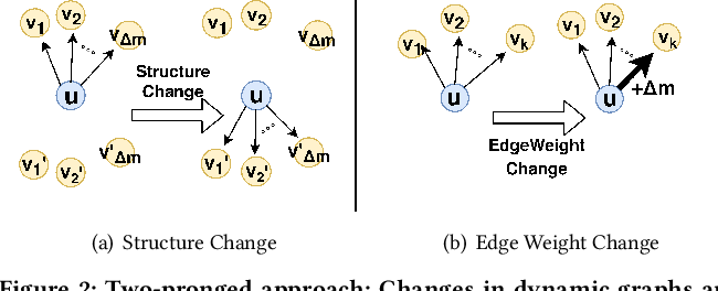 Figure 3 for Fast and Accurate Anomaly Detection in Dynamic Graphs with a Two-Pronged Approach